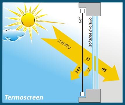 Tecnoscreen sieťovina